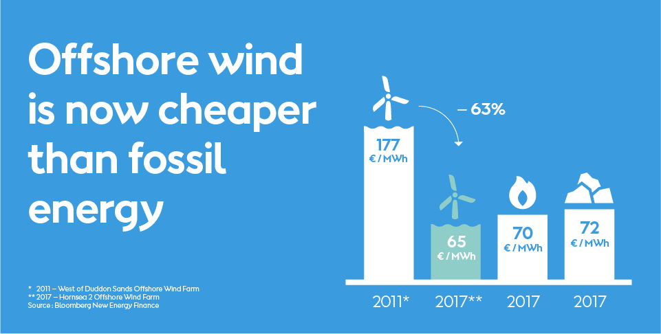 Graphic of how offshore wind is cheaper